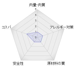 キャラットミックスレーダーグラフ