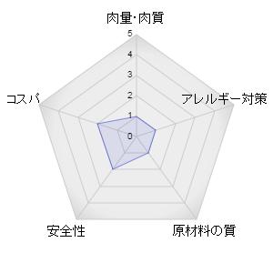 メディファスレーダーグラフ