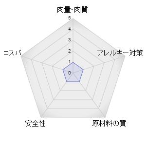 コンボキャットフードレーダーグラフ
