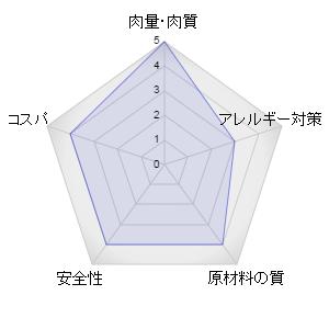 ニュートロナチュラルチョイスキャットフードのレーダーグラフ