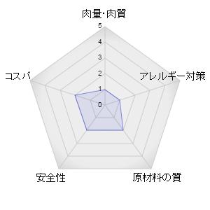 ビューティープロレーダーグラフ
