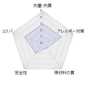 アイムスキャットフードのレーダーグラフ