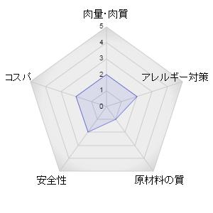 シーバデュオのレーダーグラフ