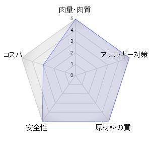 オリジンキャットフードレーダーグラフ