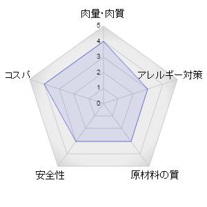 アニモンダレーダーグラフ
