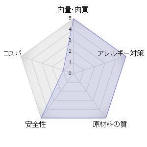 ジウィピークキャットフードレーダーグラフ
