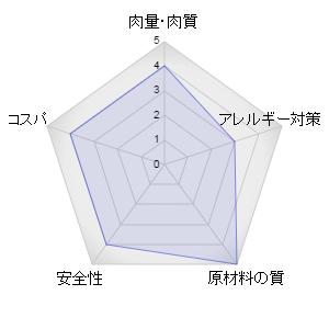 アーテミスフィーラインレーダーグラフ