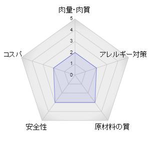 ユーカヌバキャットフードレーダーグラフ