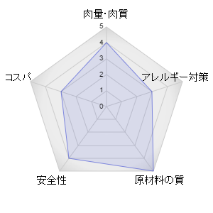 オーガニクスキャットフードレーダーグラフ