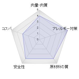 ナウフレッシュキャットレーダーグラフ