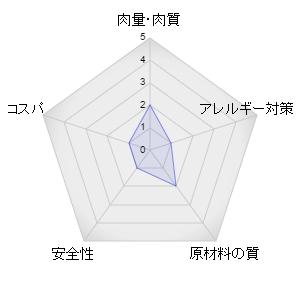 パーフェクトフィットレーダーグラフ